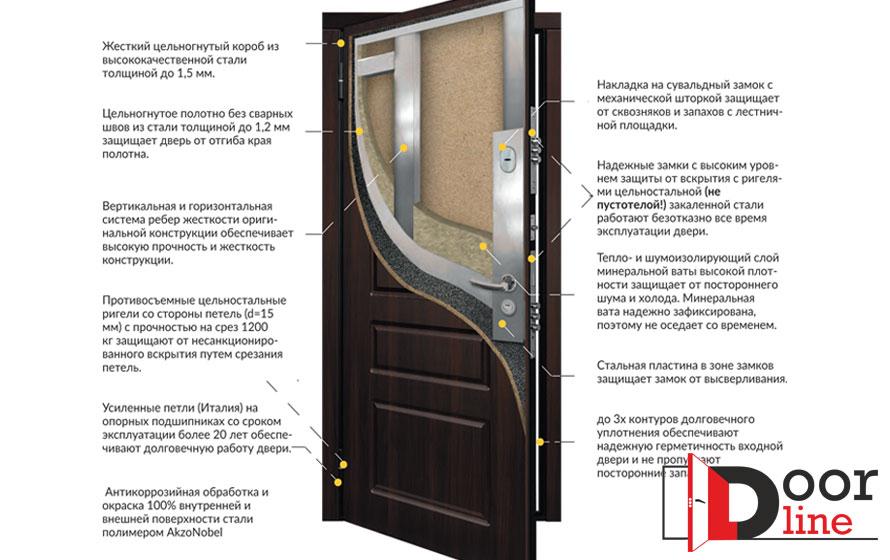 Конструкция-дверей-Дверная-Линия